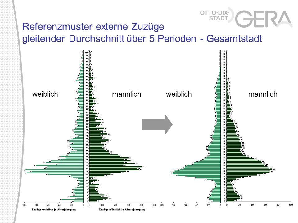 Referenzmuster externe Zuzüge gleitender Durchschnitt über 5 Perioden - Gesamtstadt