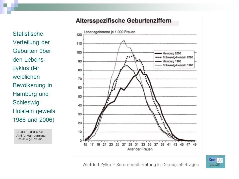 Statistische Verteilung der Geburten über den Lebens-zyklus der weiblichen Bevölkerung in Hamburg und Schleswig-Holstein (jeweils 1986 und 2006)