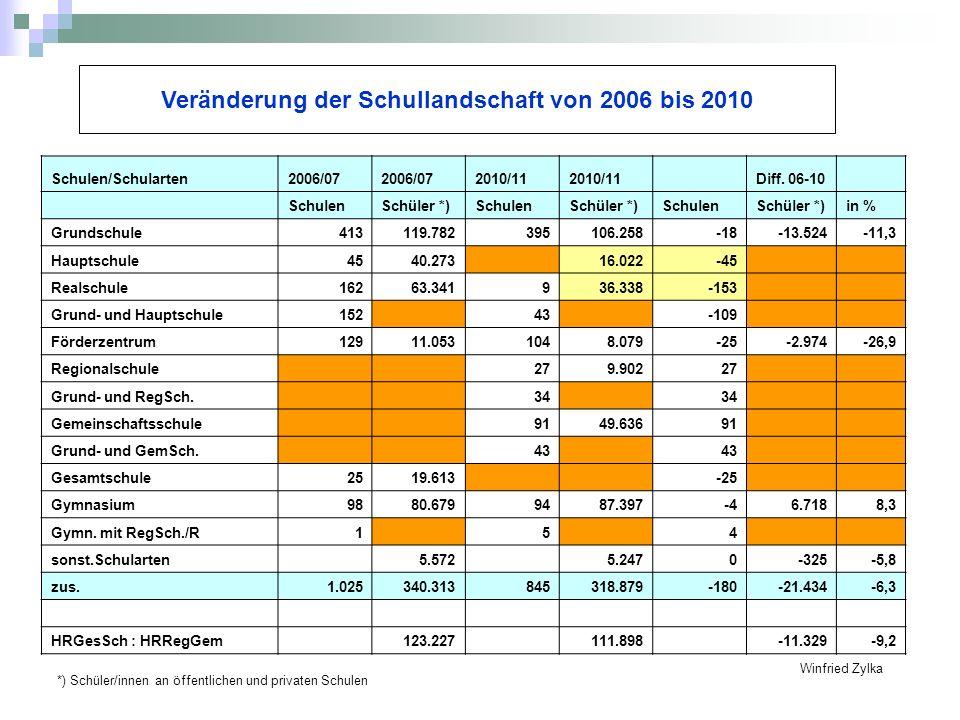 Veränderung der Schullandschaft von 2006 bis 2010