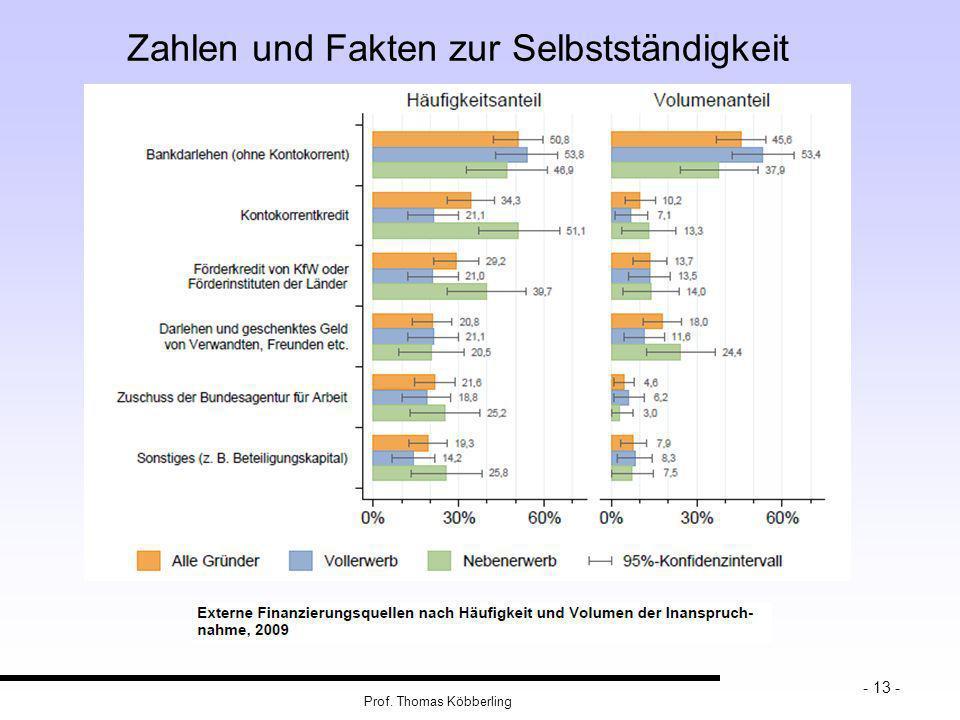 Zahlen und Fakten zur Selbstständigkeit