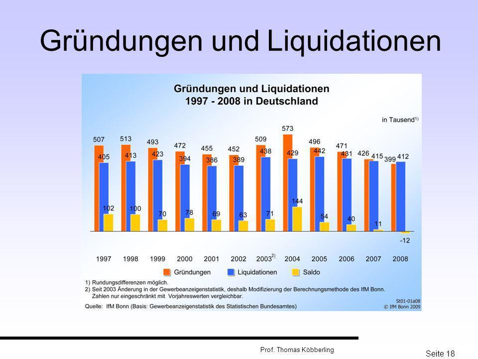 Gründungen und Liquidationen