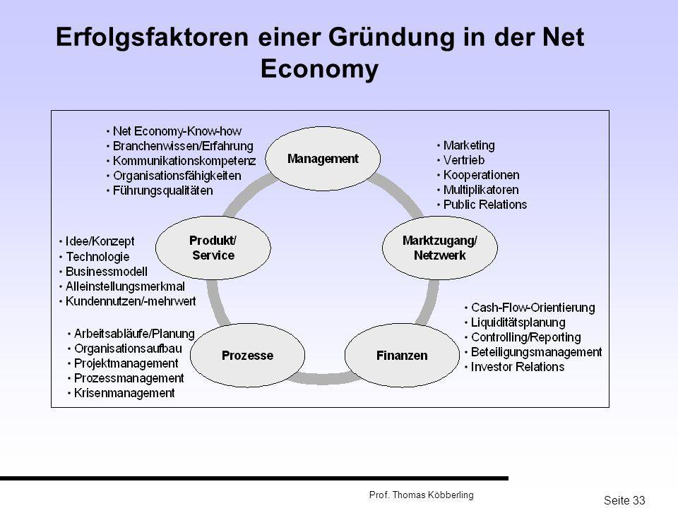 Erfolgsfaktoren einer Gründung in der Net Economy