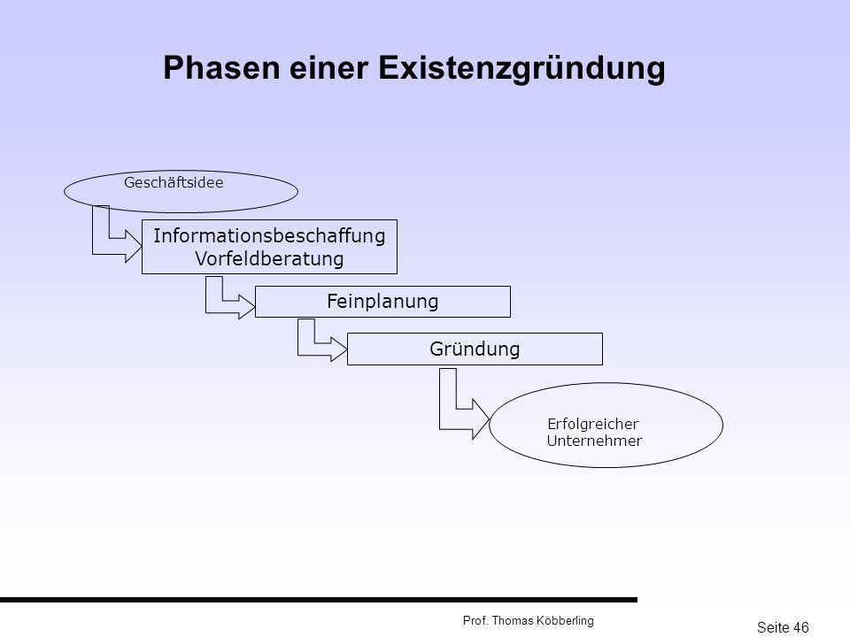 Phasen einer Existenzgründung