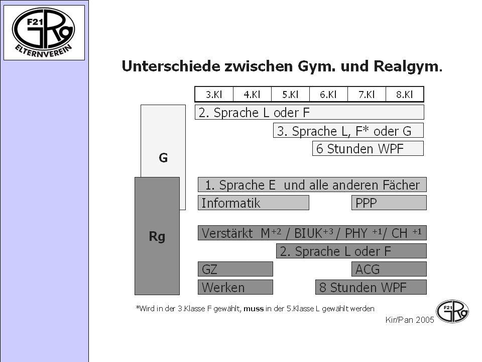 Unterschiede zwischen Gym. und Realgym. ab der 3. Klasse