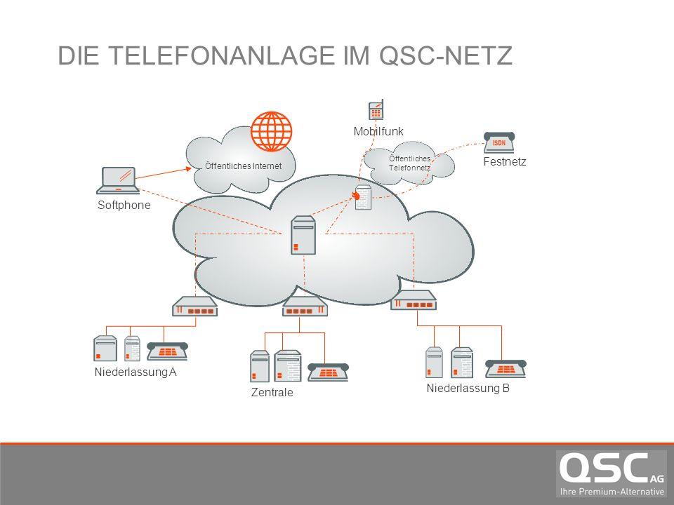 DIE TELEFONANLAGE IM QSC-NETZ