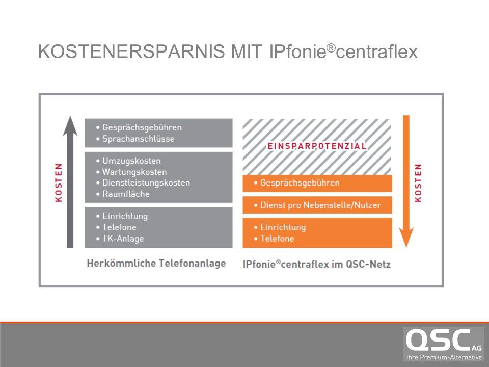 KOSTENERSPARNIS MIT IPfonie®centraflex