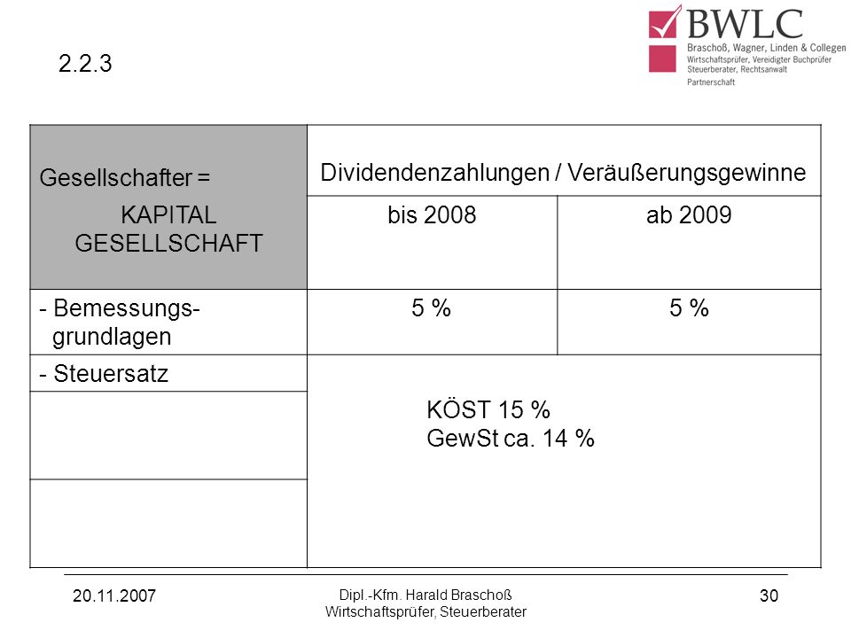 Dividendenzahlungen / Veräußerungsgewinne KAPITAL GESELLSCHAFT