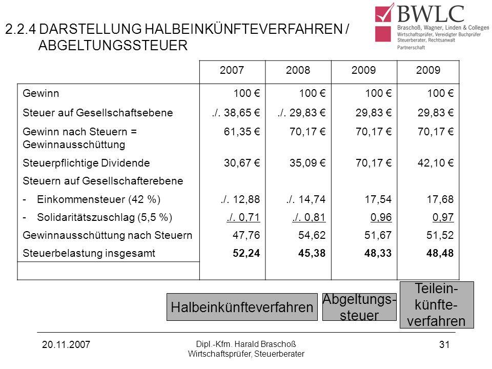 2.2.4 DARSTELLUNG HALBEINKÜNFTEVERFAHREN / ABGELTUNGSSTEUER