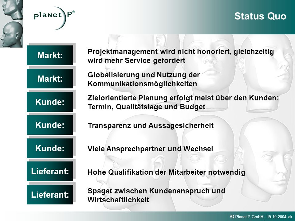 Status Quo Markt: Markt: Kunde: Kunde: Kunde: Lieferant: Lieferant: