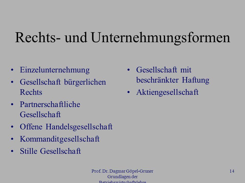 Rechts- und Unternehmungsformen