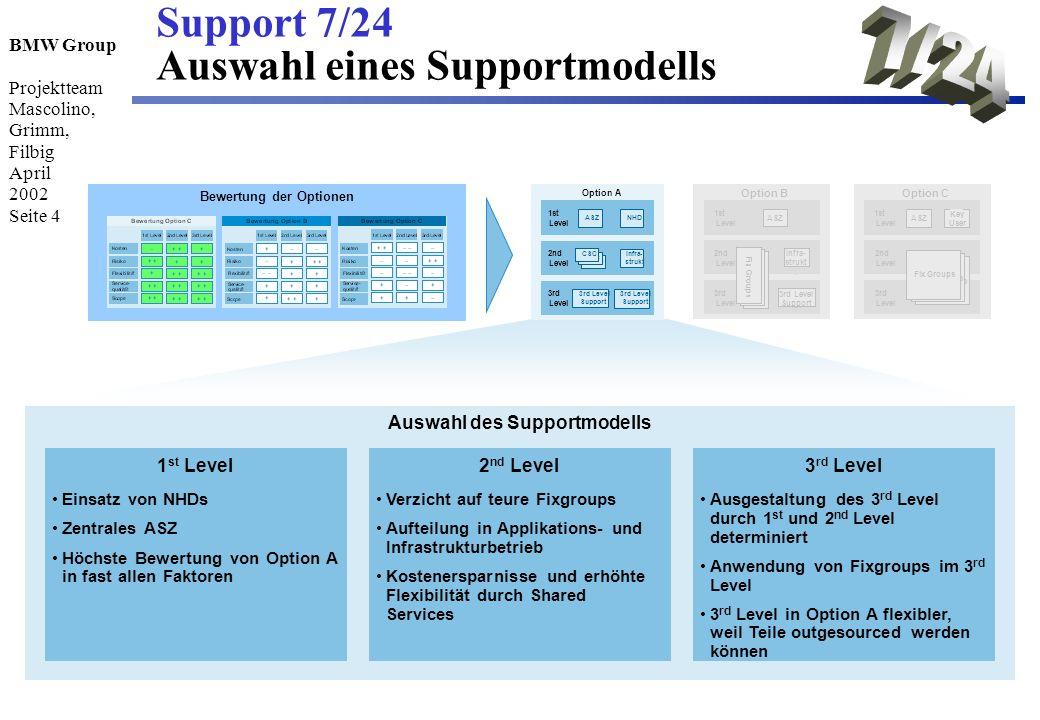 Bewertung der Optionen Auswahl des Supportmodells
