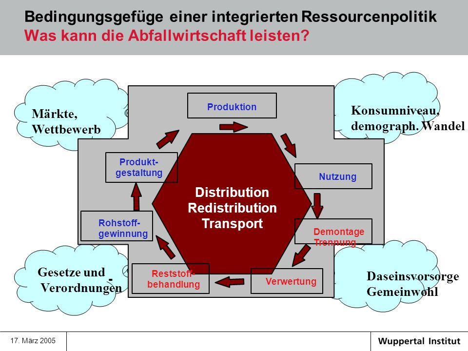 Bedingungsgefüge einer integrierten Ressourcenpolitik Was kann die Abfallwirtschaft leisten