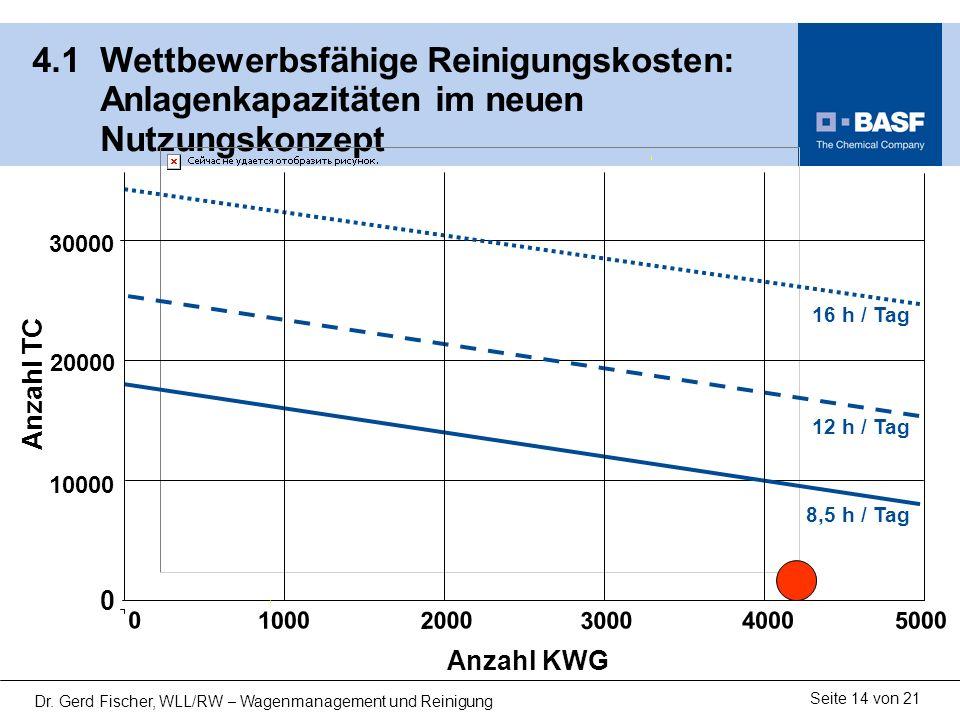 13122-02.ppt 4.1 Wettbewerbsfähige Reinigungskosten: Anlagenkapazitäten im neuen Nutzungskonzept.