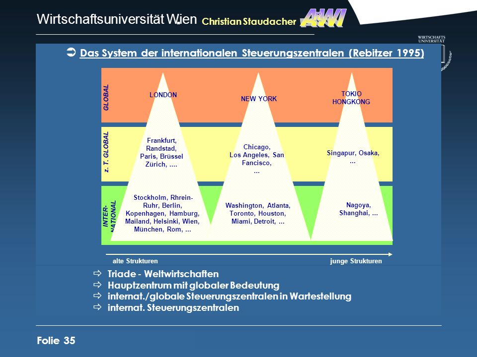 AWI R. Christian Staudacher. Das System der internationalen Steuerungszentralen (Rebitzer 1995) GLOBAL.