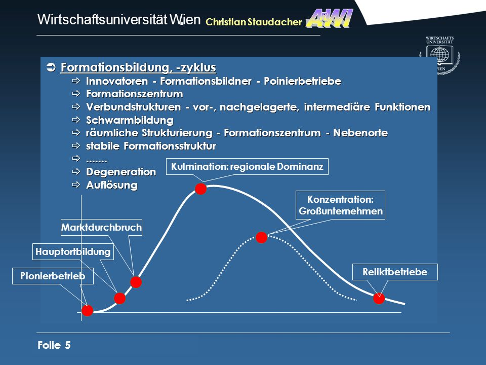 Kulmination: regionale Dominanz Konzentration: Großunternehmen