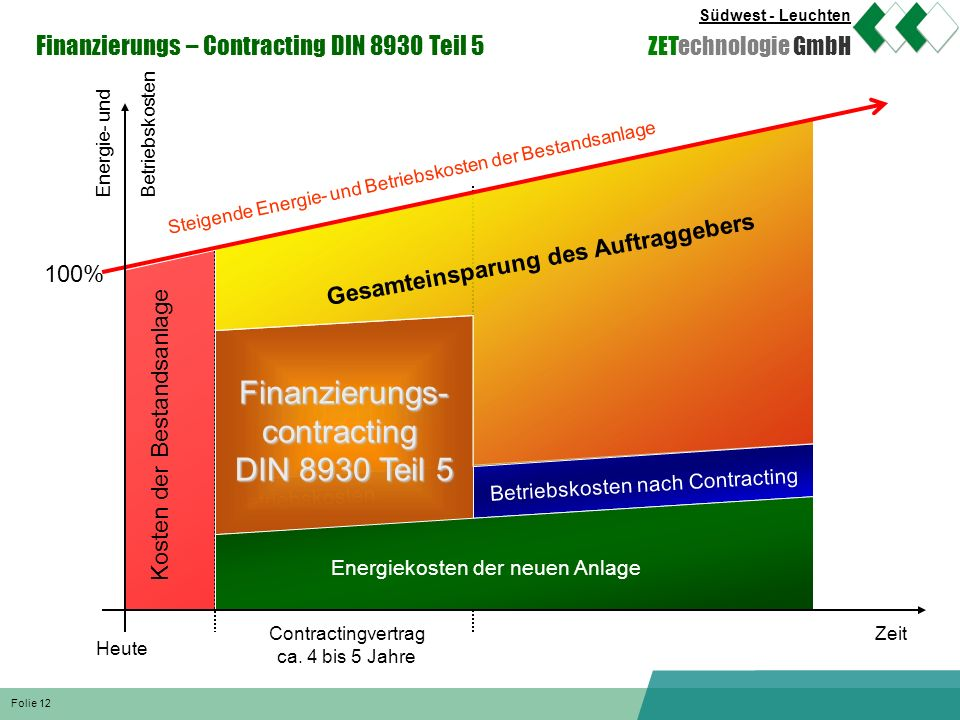 Finanzierungs- contracting DIN 8930 Teil 5