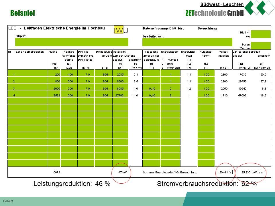 Beispiel Leistungsreduktion: 46 % Stromverbrauchsreduktion: 62 %