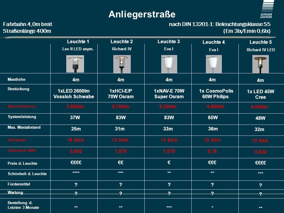 1xLED 2600lm Vossloh Schwabe