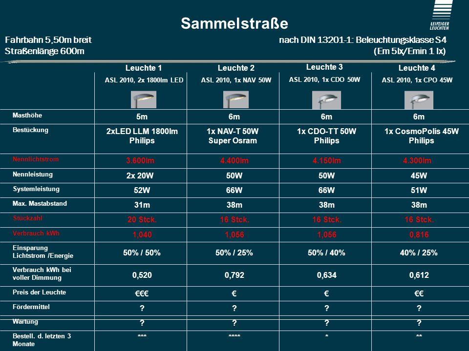 Sammelstraße Fahrbahn 5,50m breit nach DIN 13201-1: Beleuchtungsklasse S4.