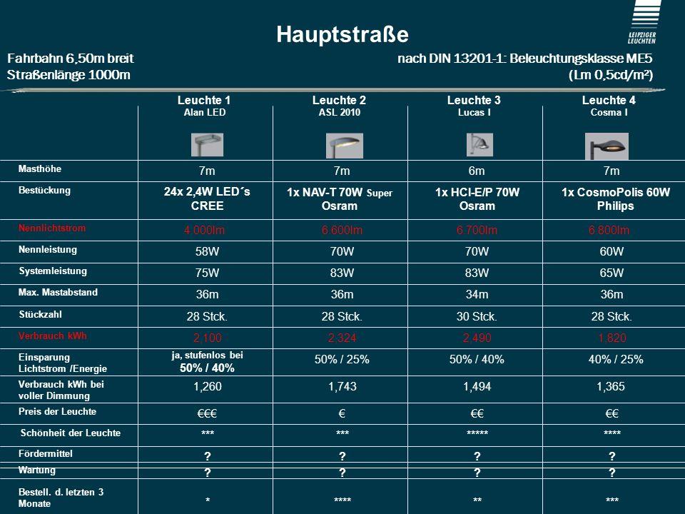 Hauptstraße Fahrbahn 6,50m breit nach DIN 13201-1: Beleuchtungsklasse ME5.