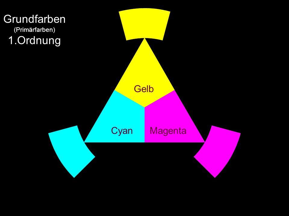 Grundfarben (Primärfarben) 1.Ordnung Gelb Cyan Magenta