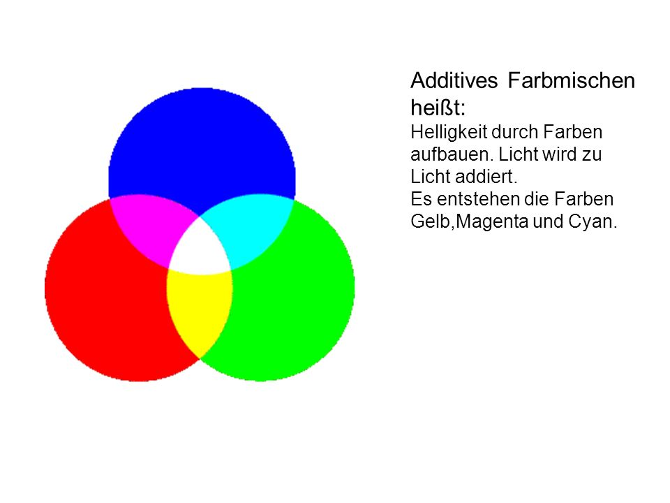 Additives Farbmischen heißt: