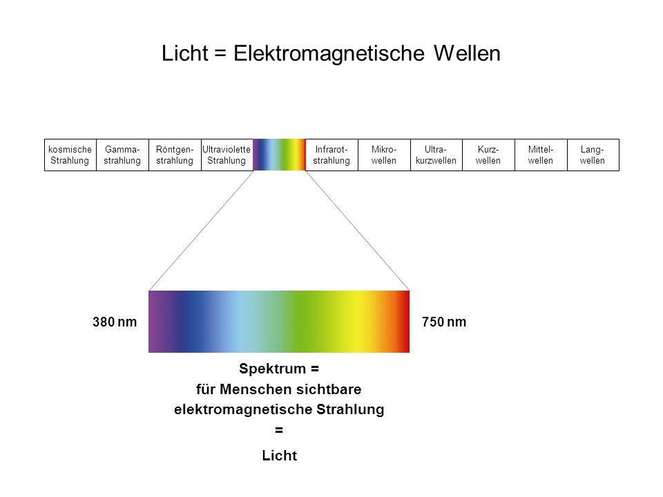 Licht = Elektromagnetische Wellen