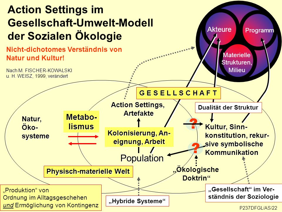 """""""Ökologische Doktrin"""
