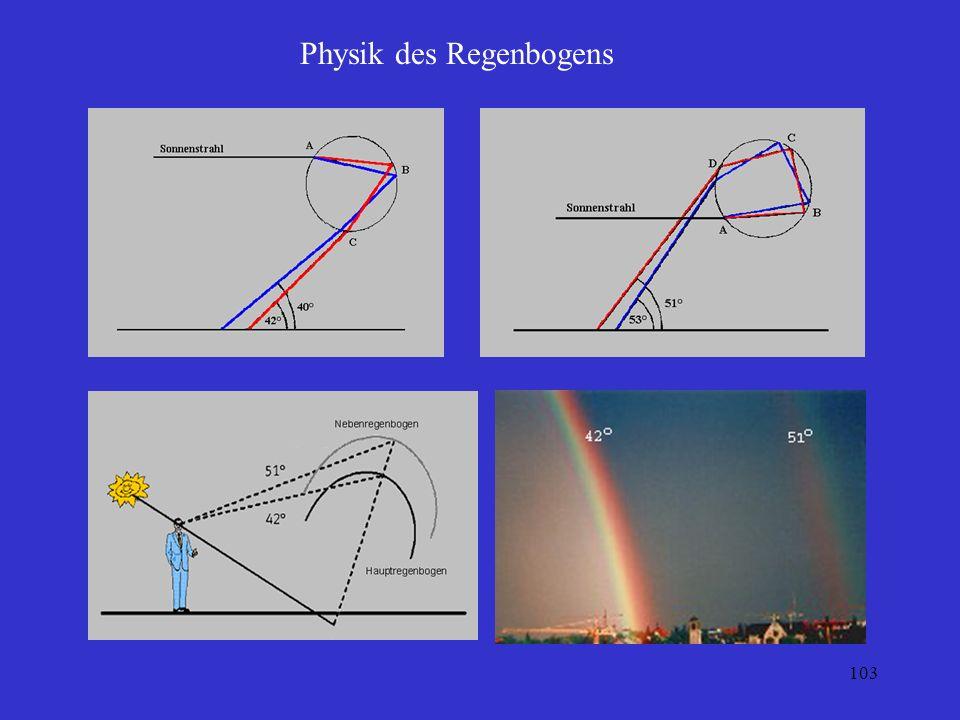 Physik des Regenbogens