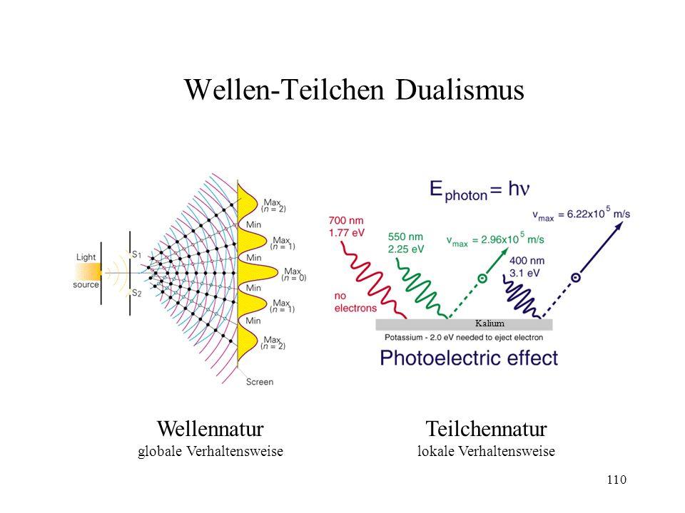 Wellen-Teilchen Dualismus