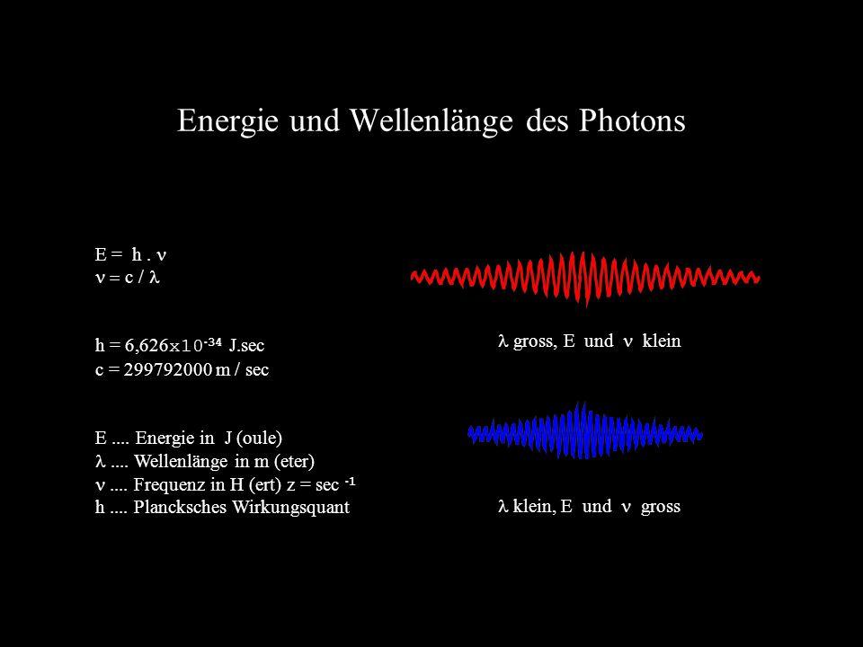 Energie und Wellenlänge des Photons