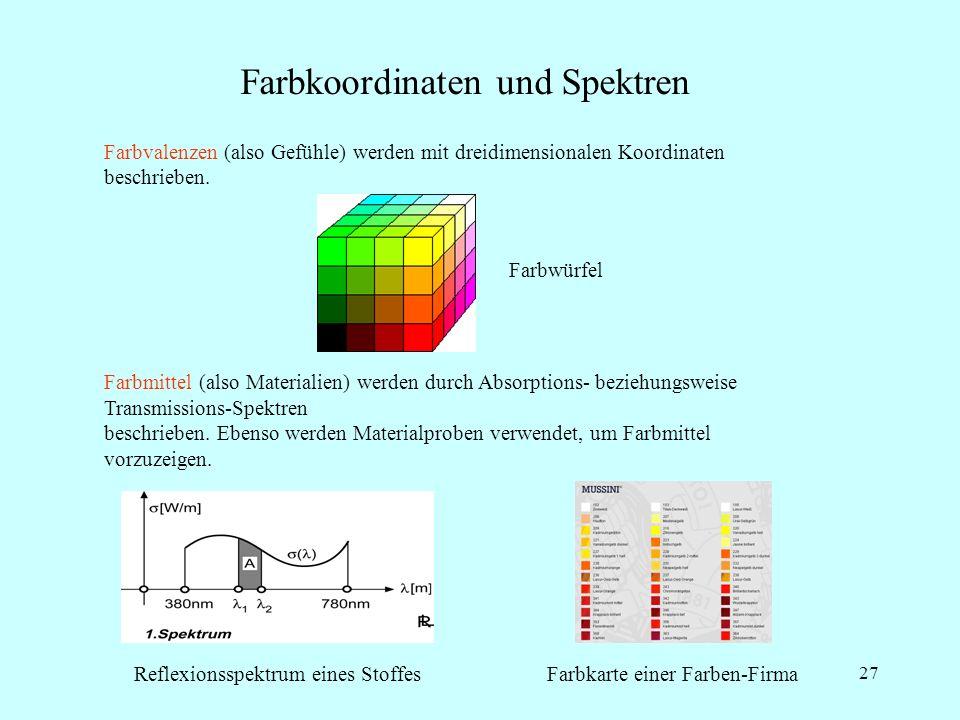 Farbkoordinaten und Spektren