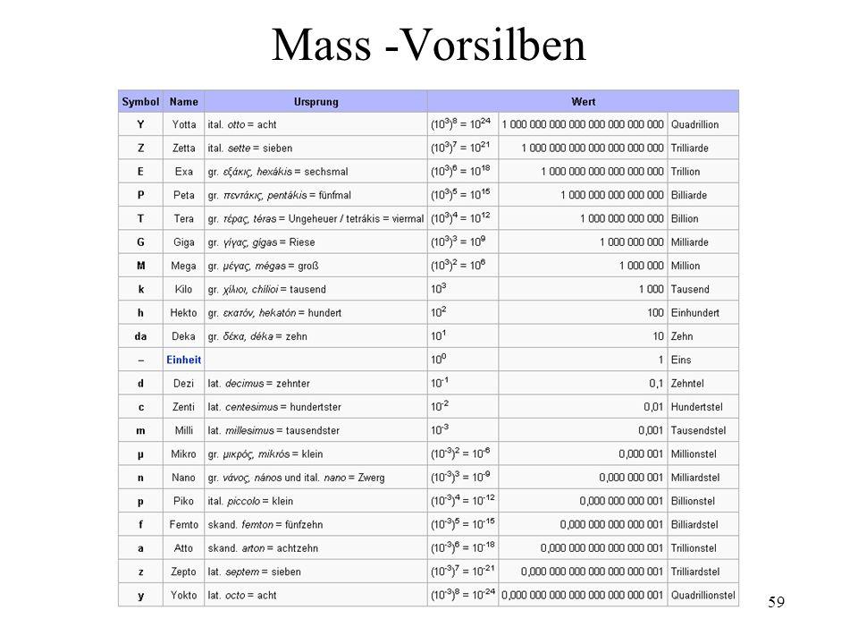 Mass -Vorsilben