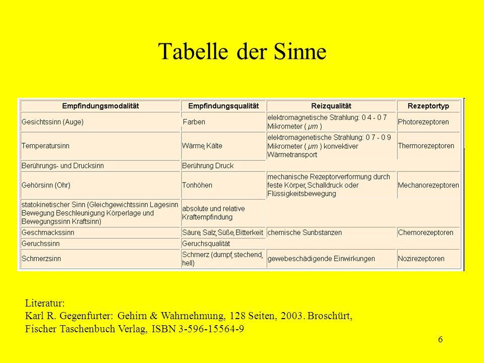 Tabelle der Sinne Literatur:
