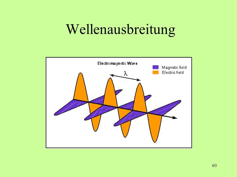 Wellenausbreitung Jedes Photon ist polarisiert, das heißt die beiden Schwingungs-Ebenen liegen fest.