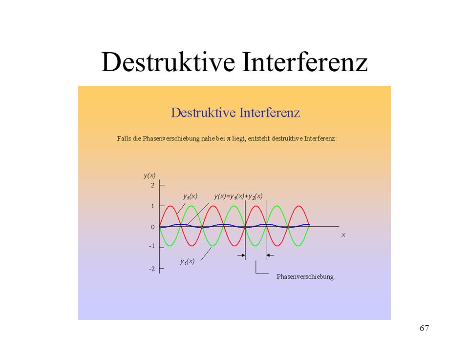 Destruktive Interferenz