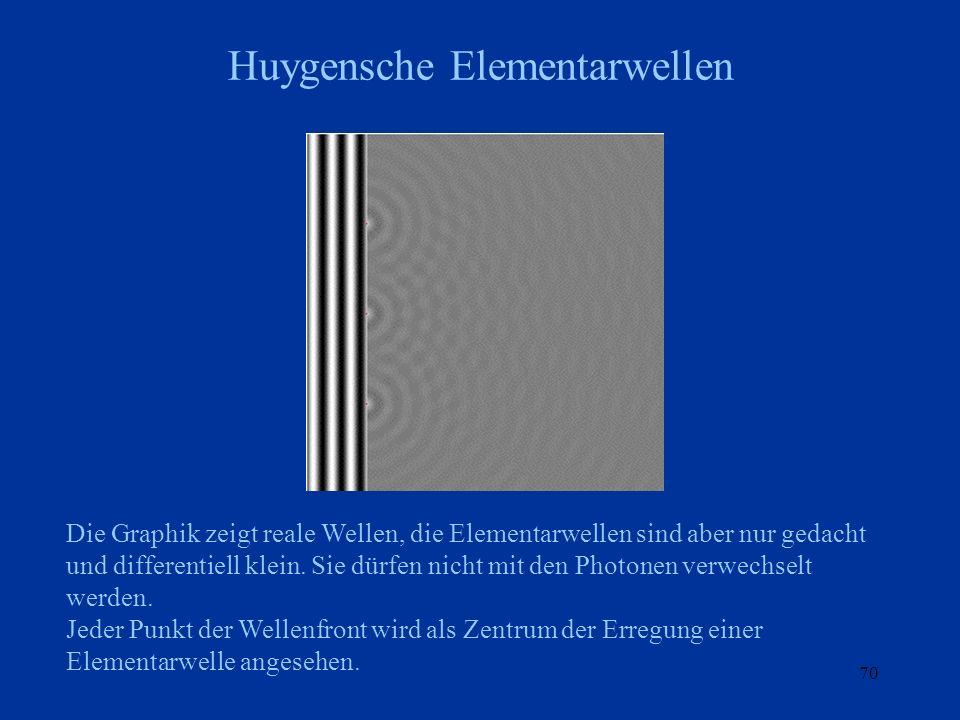 Huygensche Elementarwellen