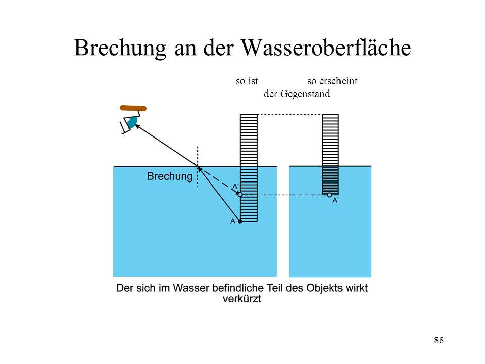 Brechung an der Wasseroberfläche