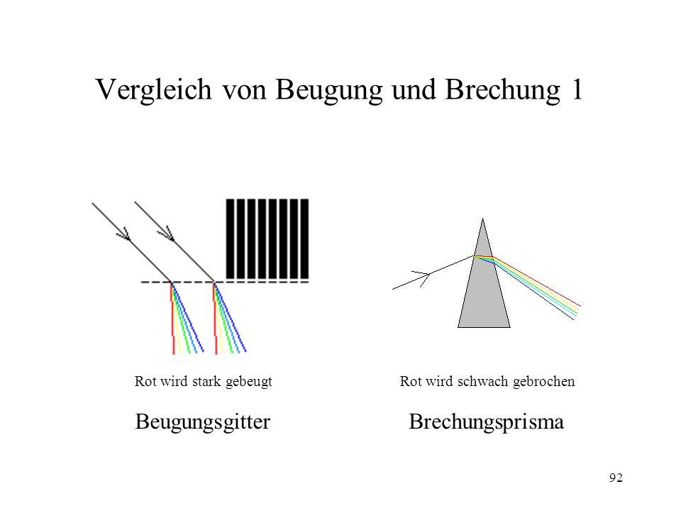 Vergleich von Beugung und Brechung 1