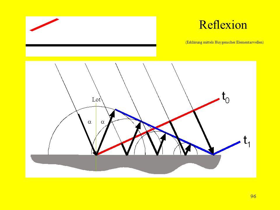 Reflexion (Erklärung mittels Huygenscher Elementarwellen)
