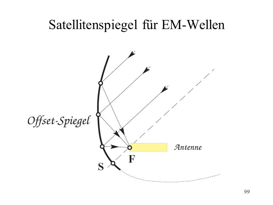 Satellitenspiegel für EM-Wellen