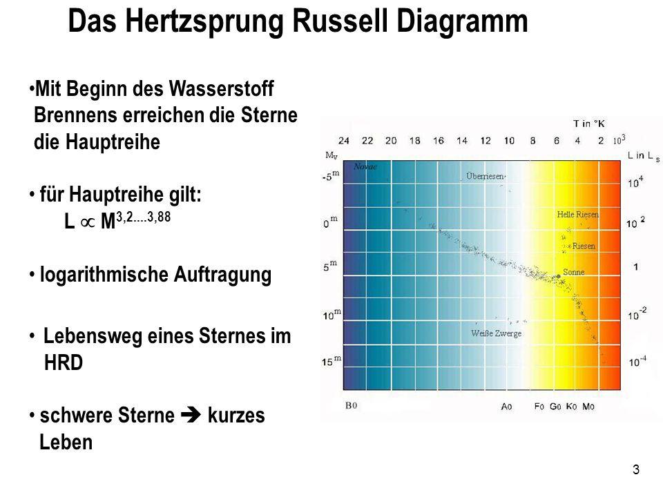 Das Hertzsprung Russell Diagramm