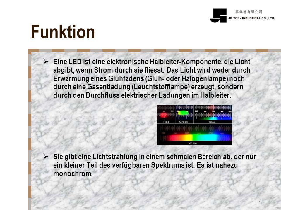 Niedlich Symbole Und Funktionen Elektronischer Geräte Galerie ...