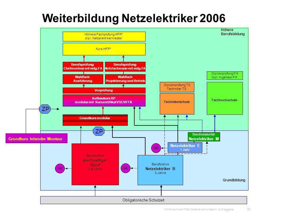 Weiterbildung Netzelektriker 2006