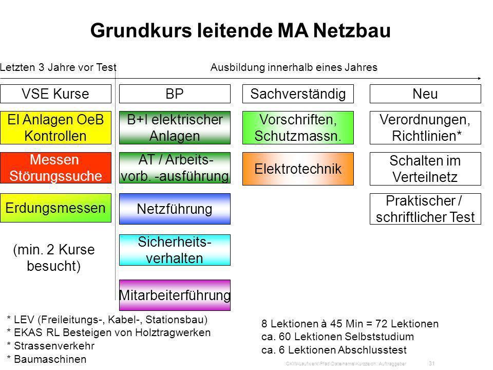Grundkurs leitende MA Netzbau