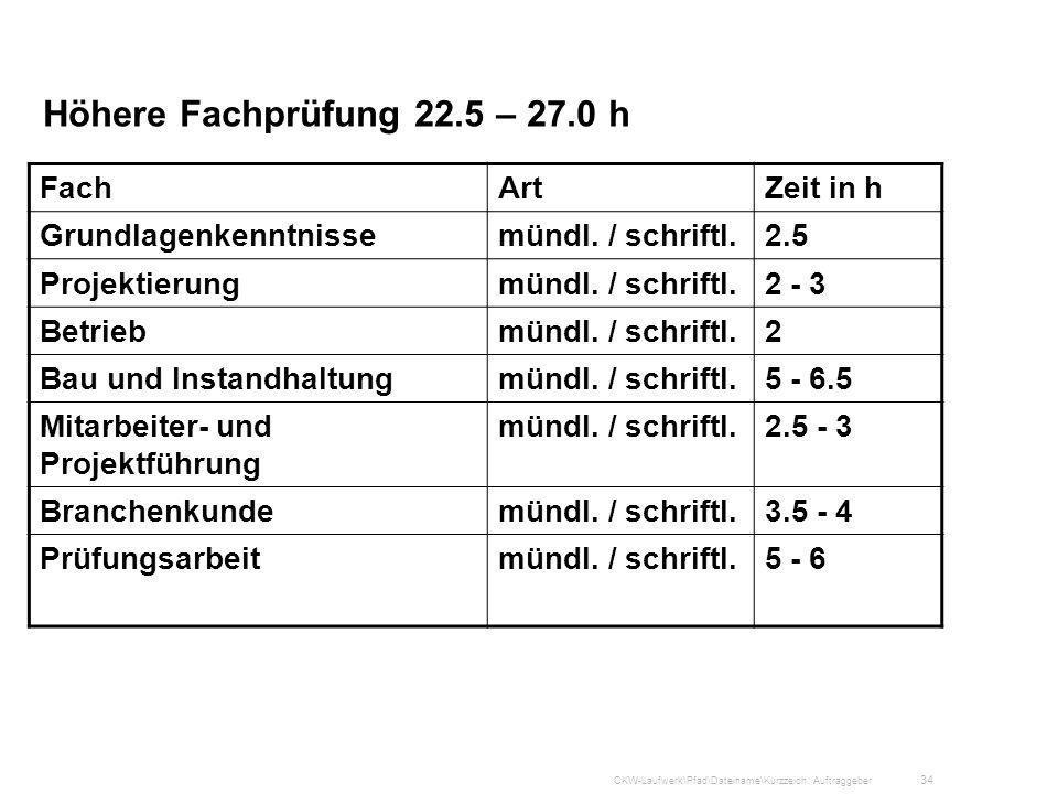 Höhere Fachprüfung 22.5 – 27.0 h Fach Art Zeit in h