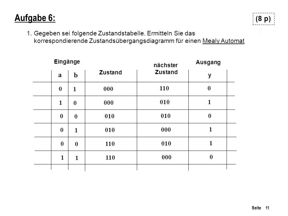 Aufgabe 6:(8 p) 1. Gegeben sei folgende Zustandstabelle. Ermitteln Sie das. korrespondierende Zustandsübergangsdiagramm für einen Mealy Automat.