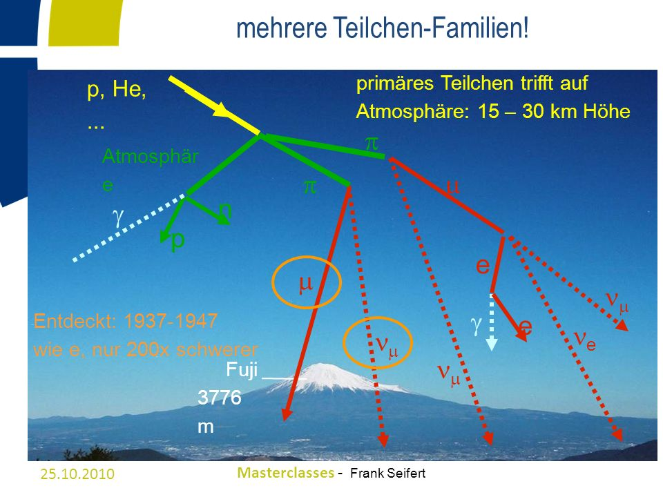 mehrere Teilchen-Familien!