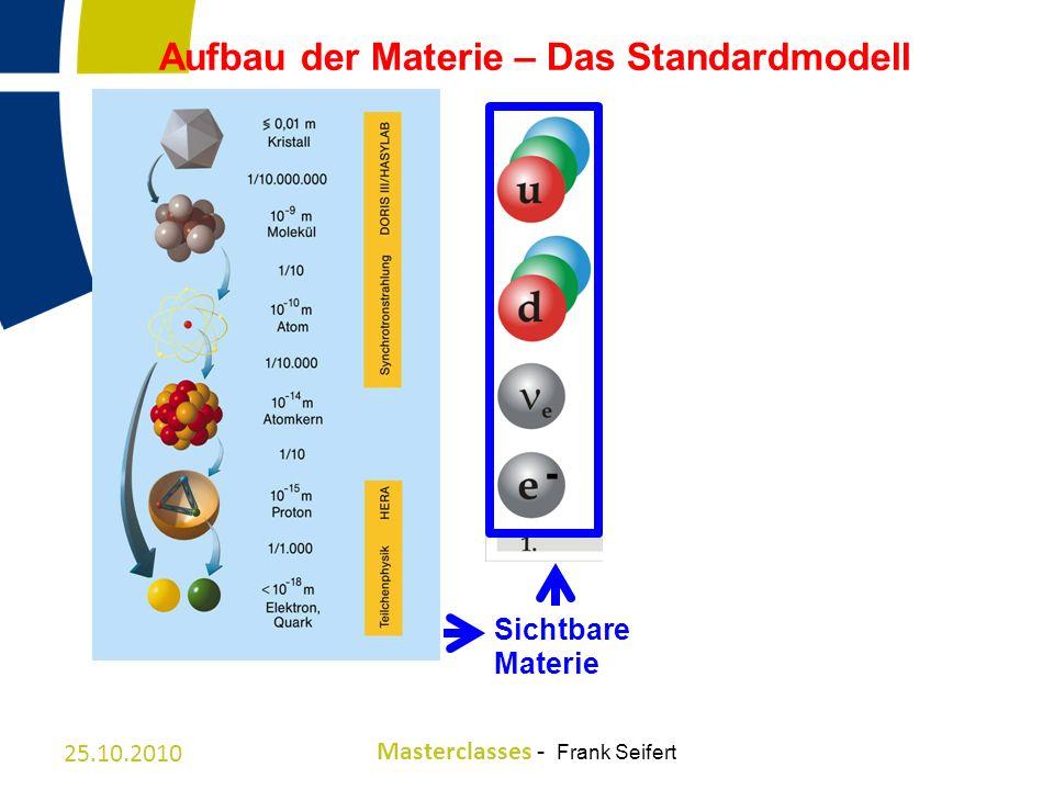 Aufbau der Materie – Das Standardmodell