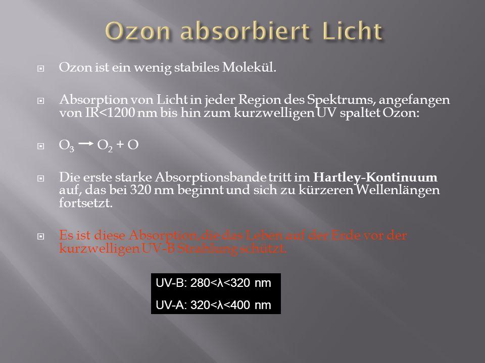 Ozon absorbiert Licht Ozon ist ein wenig stabiles Molekül.